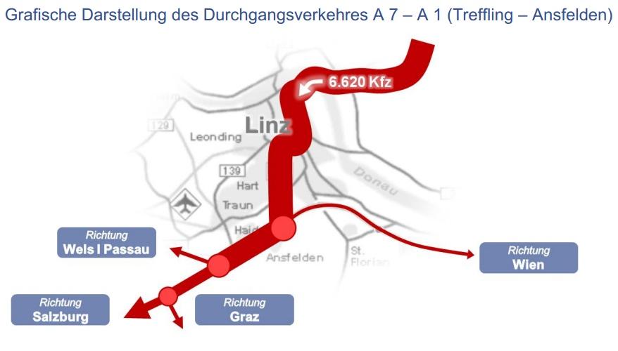 Nur ein kleiner Teil des Verkehrs auf der A7 fährt durch Linz zur A1 weiter.